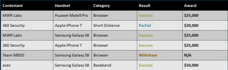 Mobile Pwn2Own 2017 results