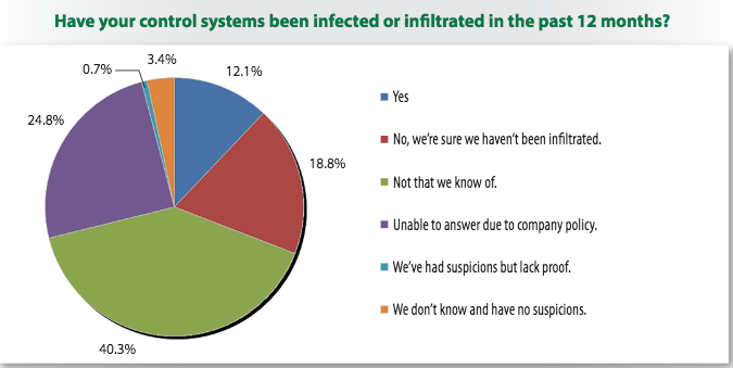 ICS infections