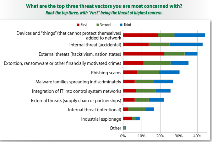 Top ICS threat vectors