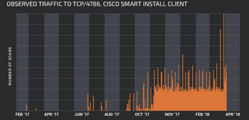 Cisco Smart Install scanning