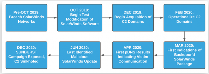 SolarWinds attack timeline