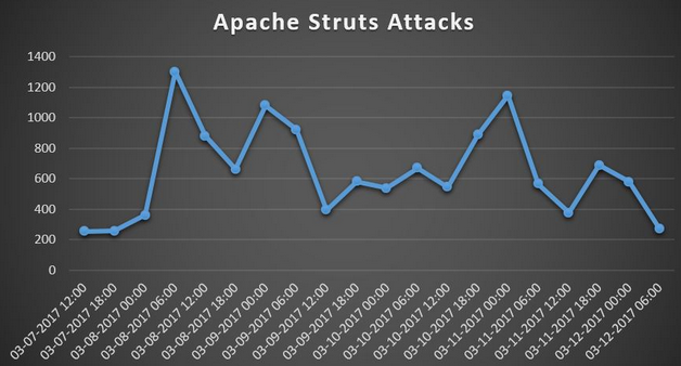 Apache Struts attacks
