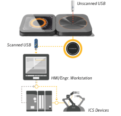 Symantec launches Industrial Control System Protection (ICSP) Neural