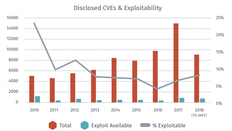 Disclosed CVEs and exploitability by year
