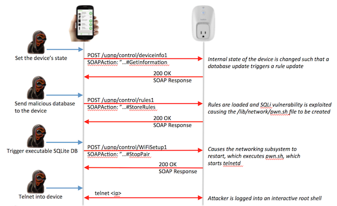 Attack on Belkin WeMo devices