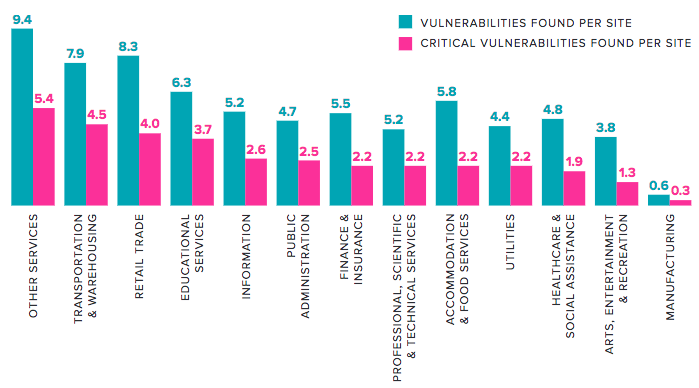 Vulnerabilities by industry verticals
