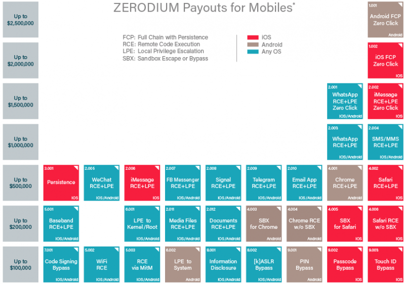 Zerodium payouts for mobile systems