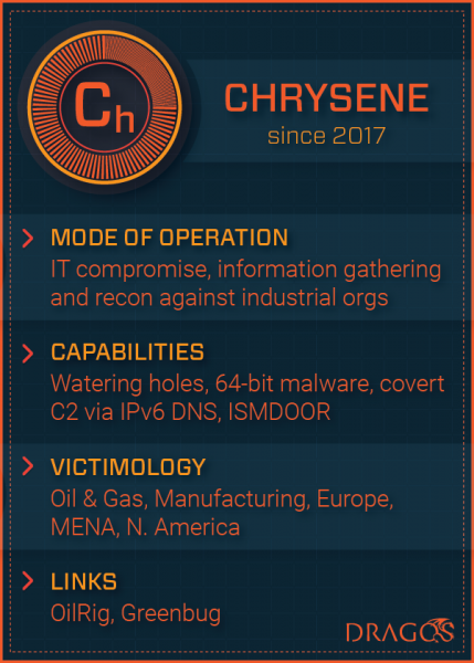 Chrysene hackers target ICS networks in the UK and Middle East