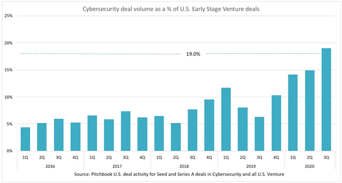 Cybersecurity investment - Source: PitchBook