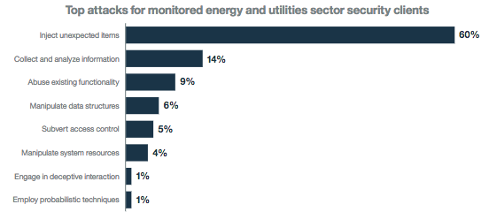 Types of attacks targeting energy and utilities sector