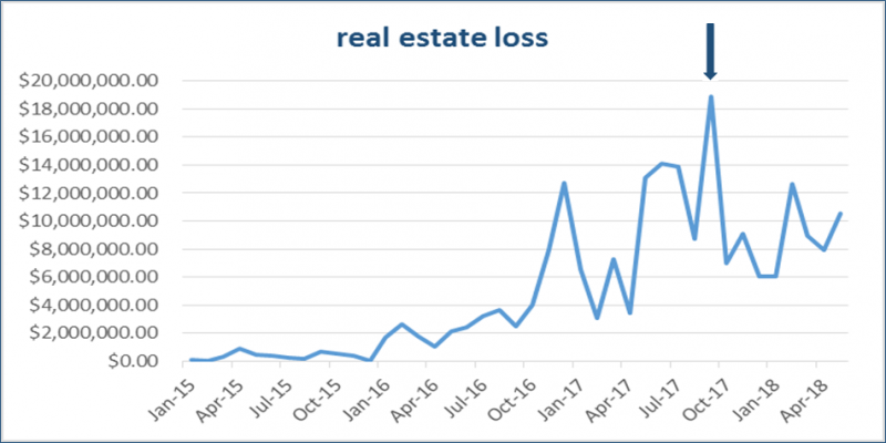 BEC scam losses in real estate sector
