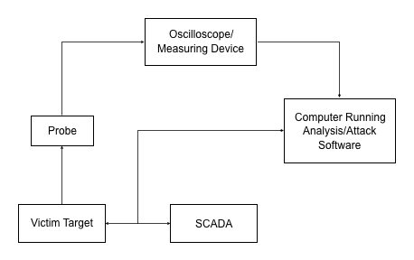 ICS side channel attack diagram