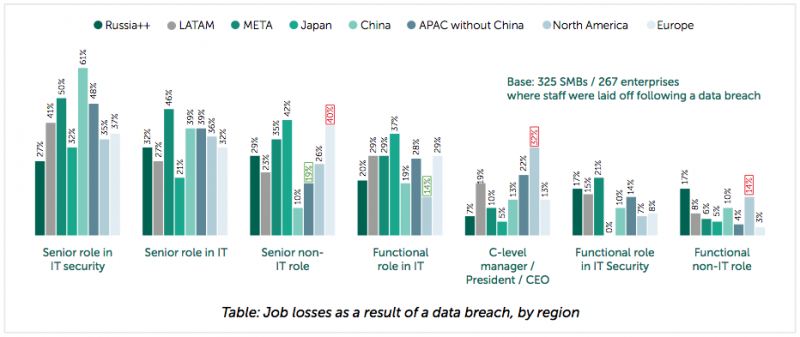 Which employees are most likely to lose their job following a data breach in different parts of the world