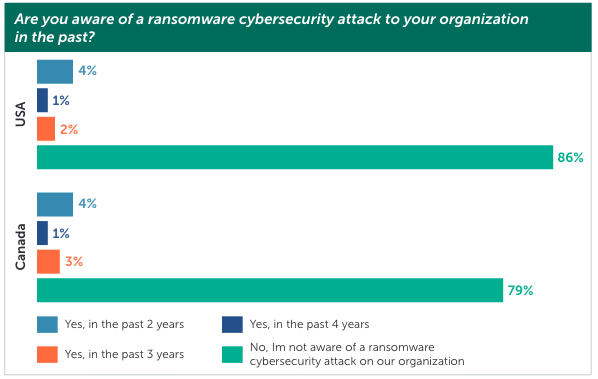 Ransomware attacks on healthcare organizations