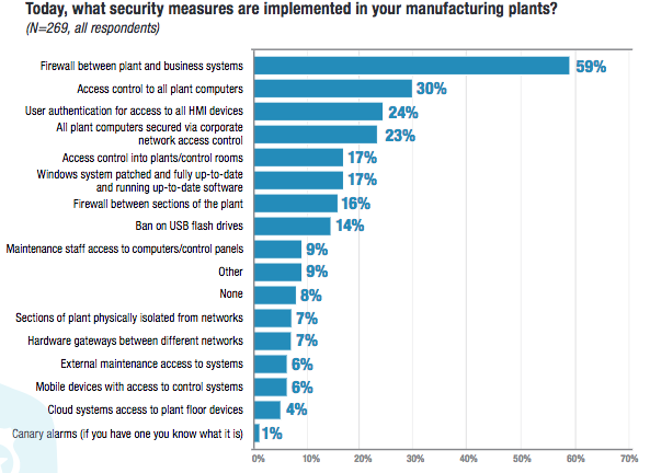 Security measures implemented by industrial companies