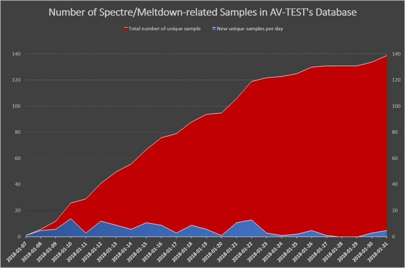 Number of malware samples using Meltdown and Spectre exploits