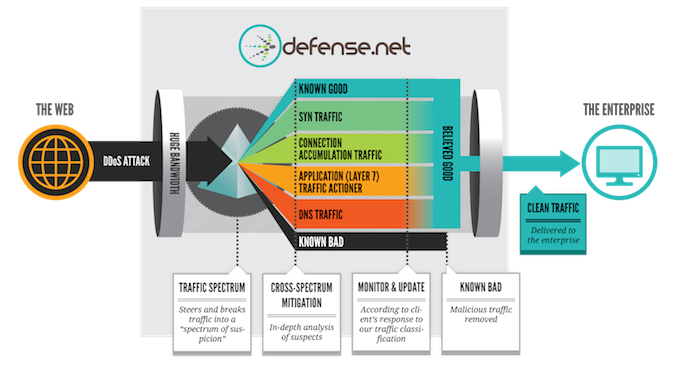 How Defense.Net Blocks DDoS Attacks