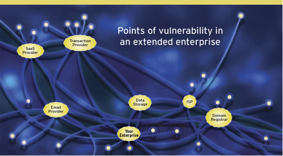 Extended Enterprise Vulnerabilities